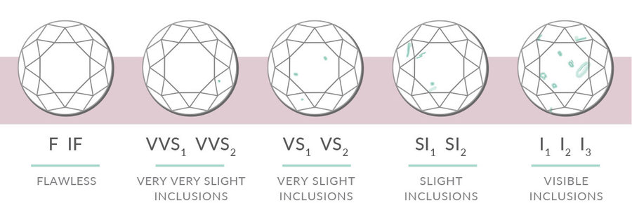 How is diamond clarity determined? the diamond grading scale and buying tips