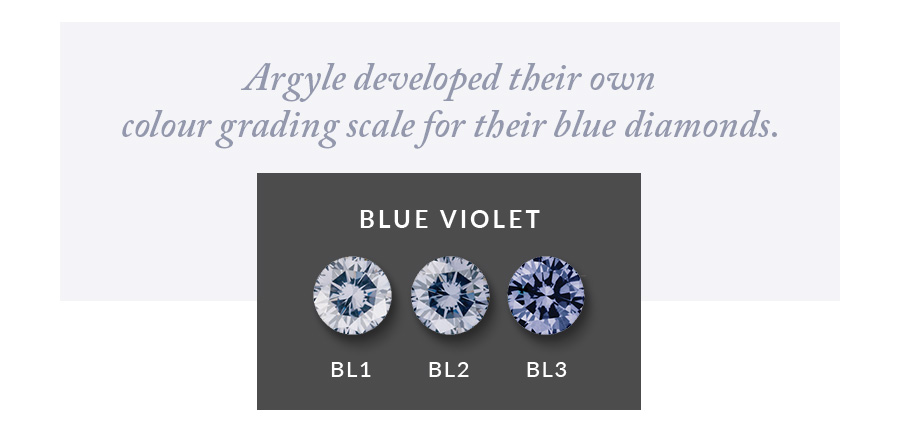 Argyle Blue Diamond Scale