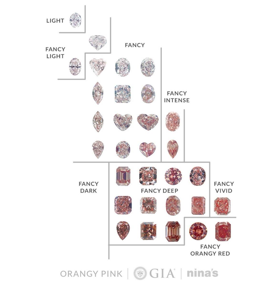 GIAchart-orangy pink