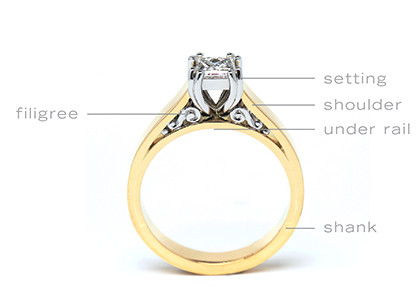 Design Term, Elements of Rings