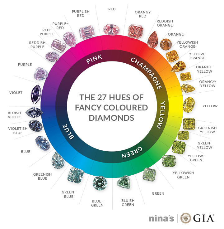 Ninas Guide GIA Colours Main