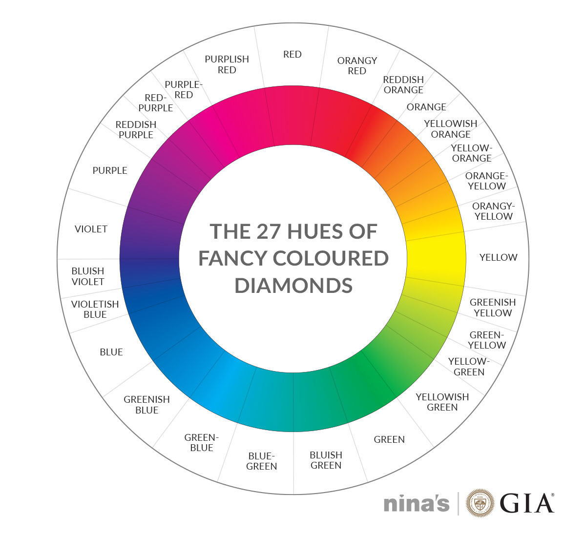 The colour wheel of fancy coloured diamonds | Nina's diamond guide