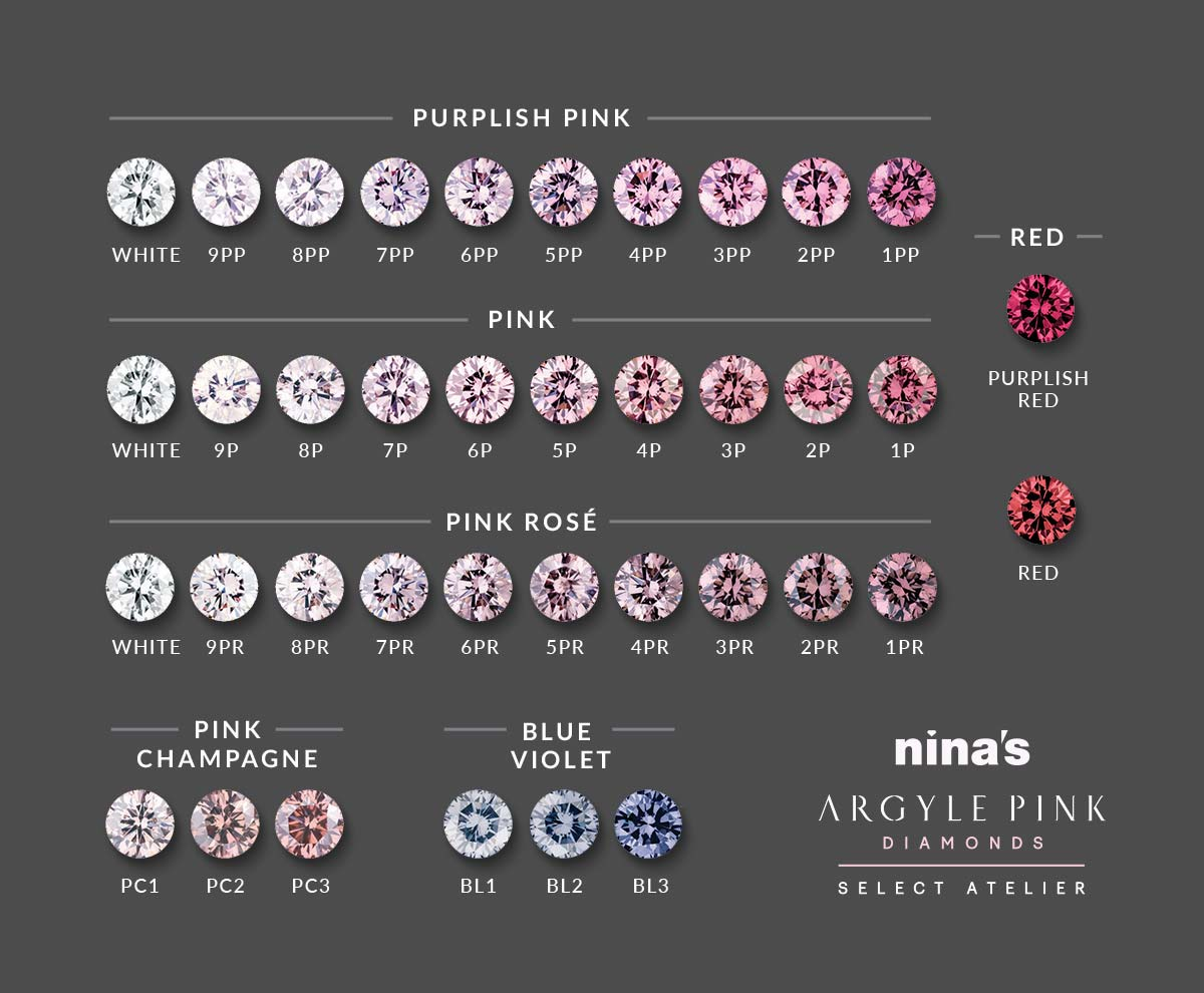 The Argyle Pink Diamond colour scale | Nina's diamond guide