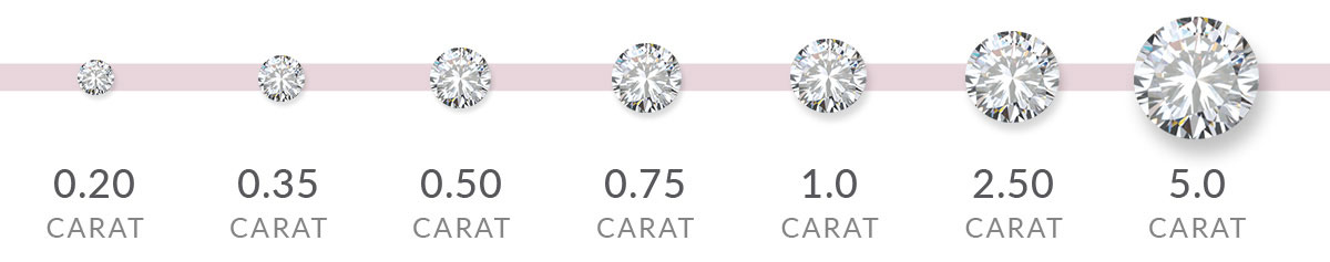Carat scale | Nina's diamond guide