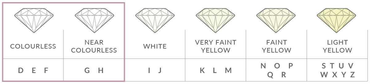 The colour scale of white diamonds | Nina's diamond guide