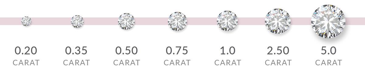 Diamond weight | Design your own diamond ring with Nina's Jewellery